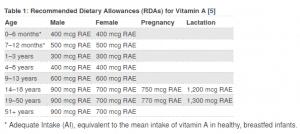 vitamin A rdi - SES Research Inc.