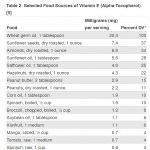 List of vitamin e foods