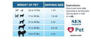 SES Pet Serving ChartC
